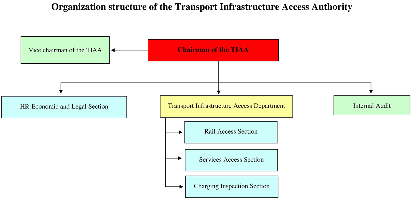 TIAA org structure 3